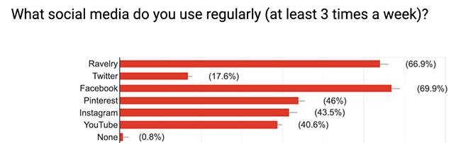 2018 Hands Occupied Blog Reader Survey Results